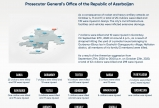 Prosecutor General's Office reveals statistics on crimes committed against Azerbaijani civilians as a result of Armenian aggression